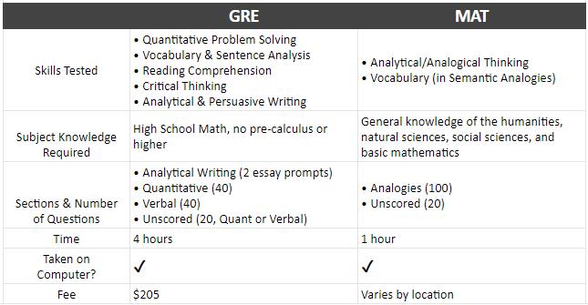 GRE vs MAT Chart