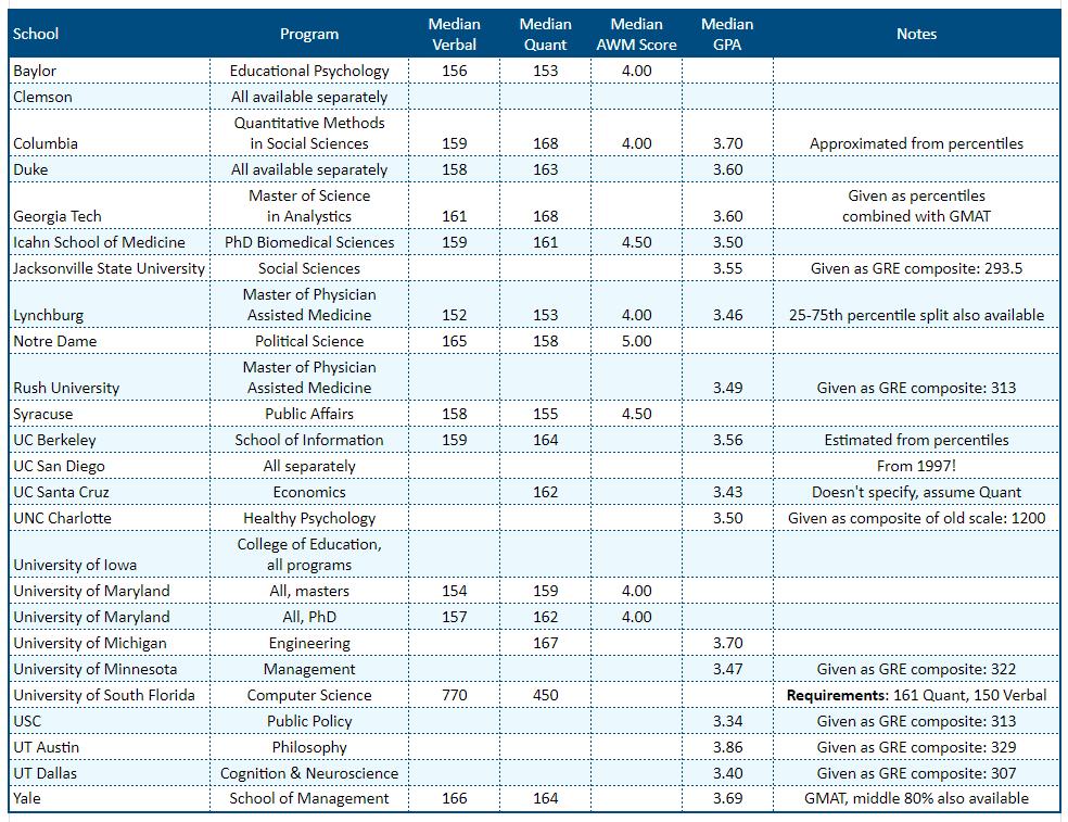 GRE Score Stats