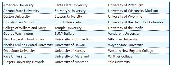 Schools that accept February LSAT scores