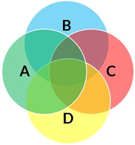 Utopia Venn Diagram