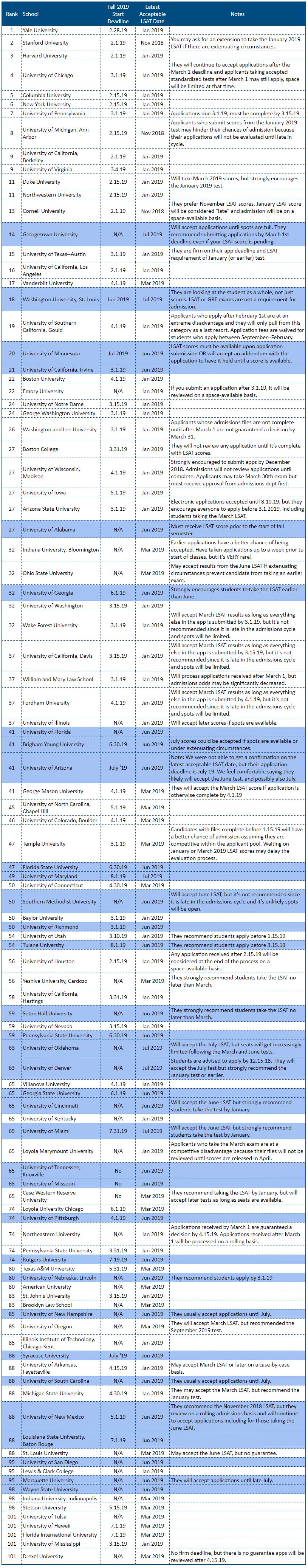 Top 100 Law Schools and Deadlines
