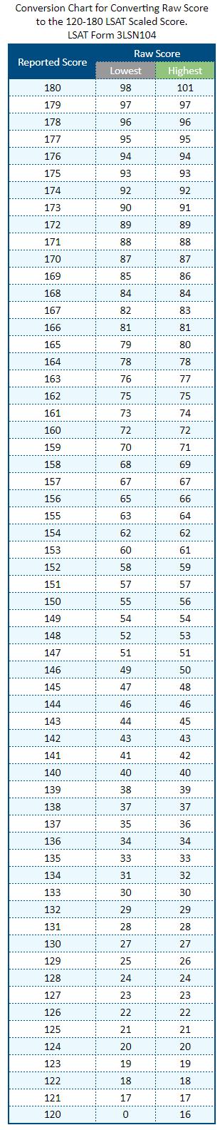 LSAT Scoring Scale Conversion Chart