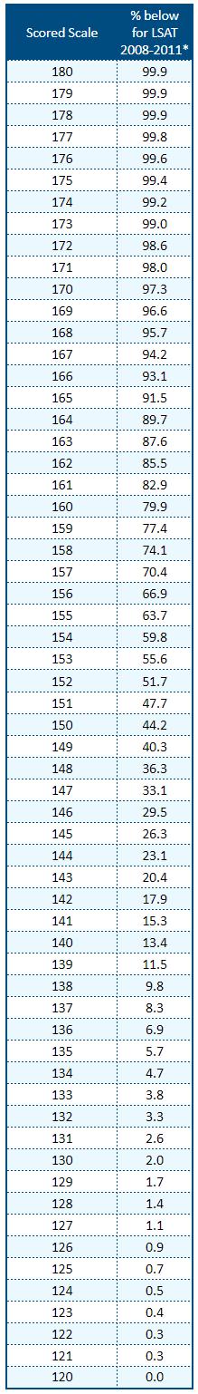 Scored LSAT Scale