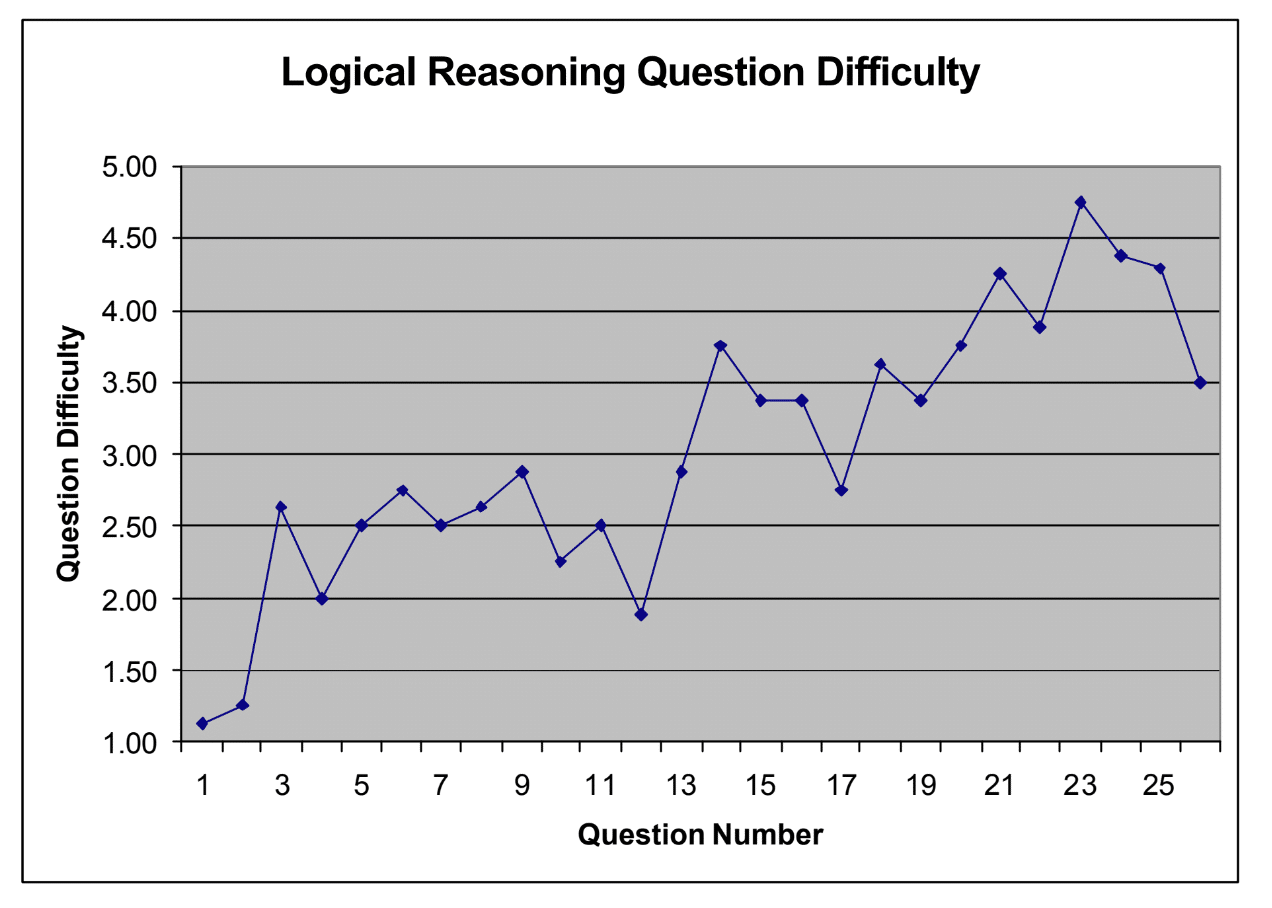 LR Question Difficulty Graph