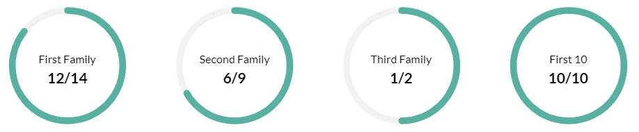 LSAT Families
