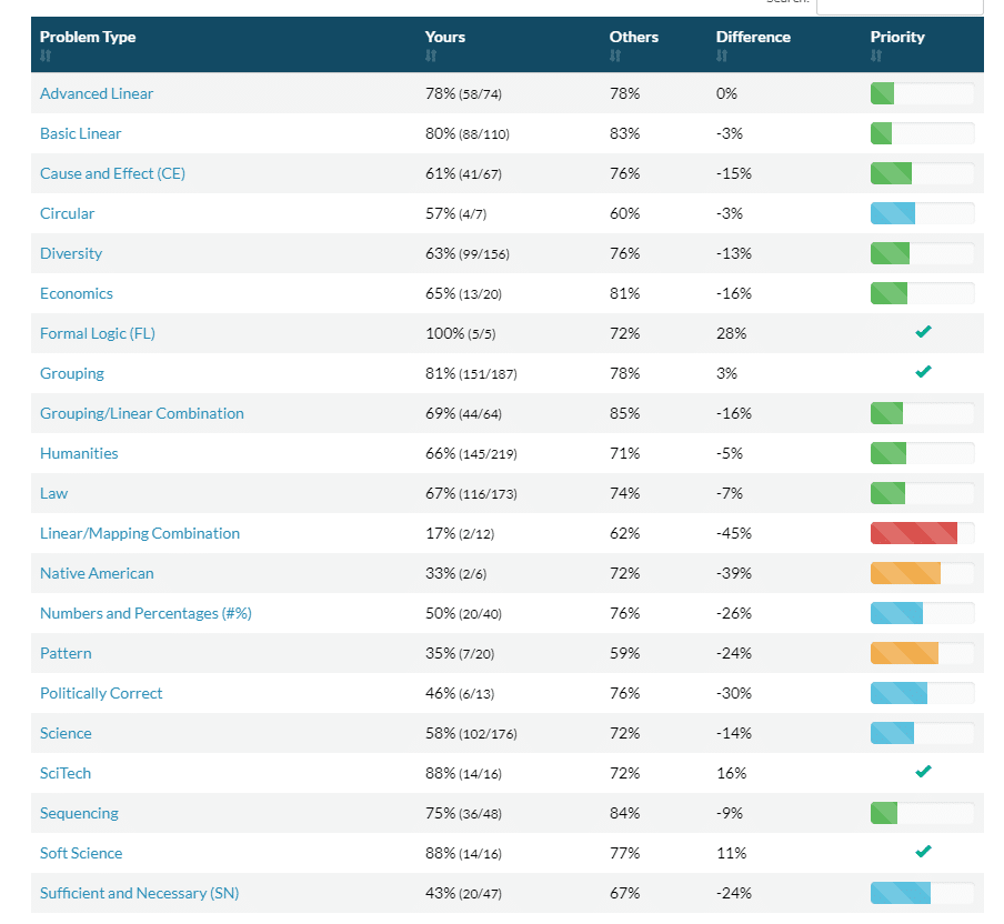 Testing & Analytics LG Breakdown