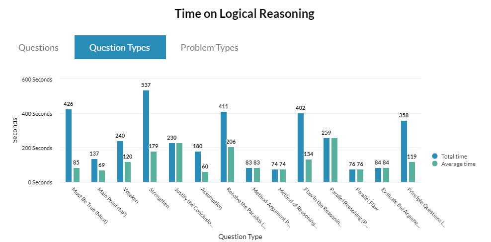 Logical Reasoning Time Question Types