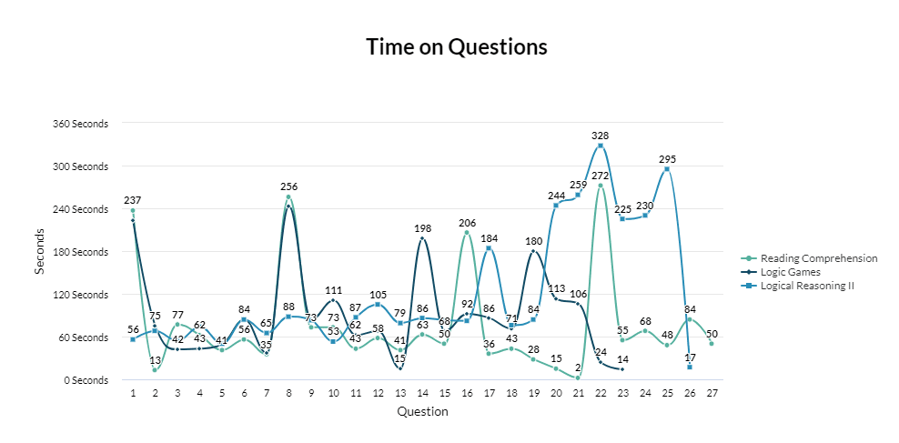 Time on LSAT Questions