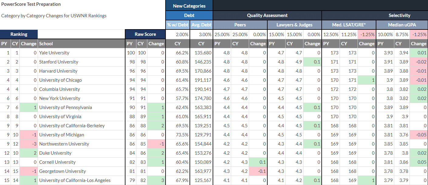 Why did LSWNR Rankings Change in 2022?