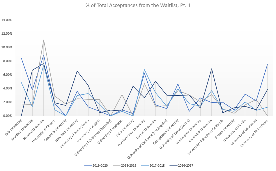 Percent Acceptances Pt 1