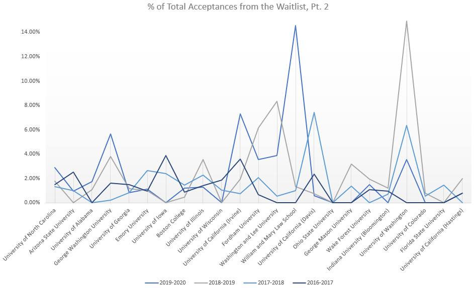 Percent of Acceptances P2