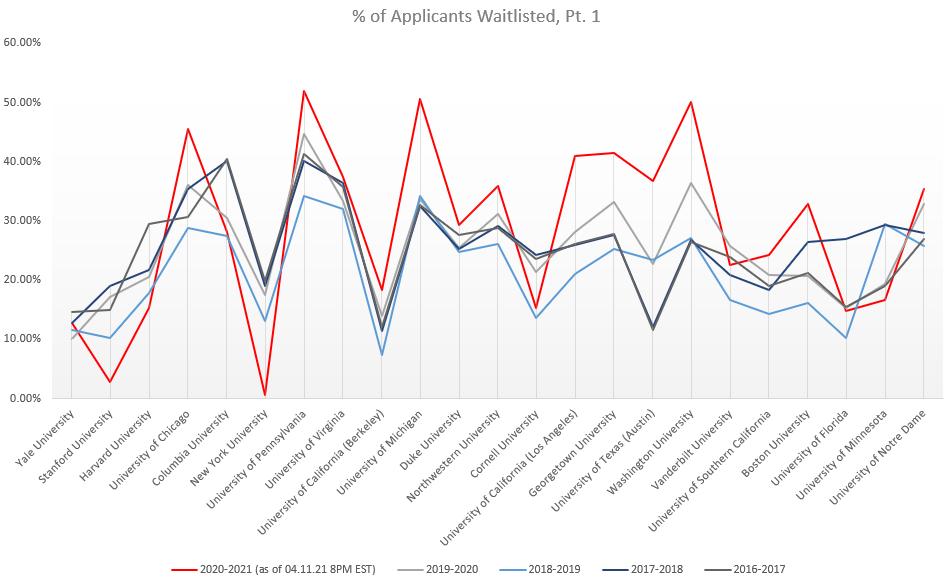Percent of WL P1