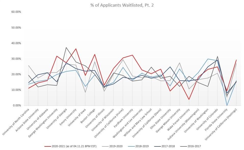 Percent of WL P2