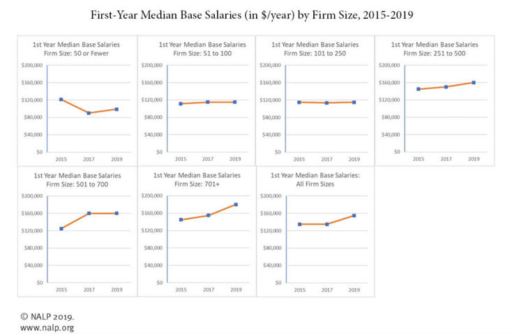 First-Year Median Base Salaries by Firm