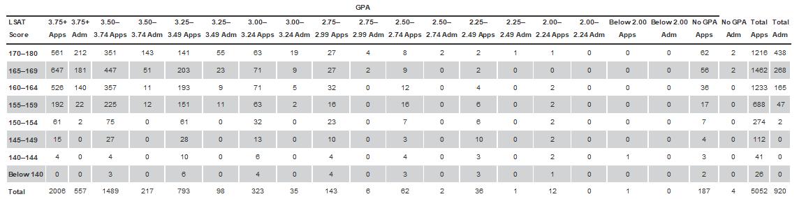 Predictors App Profile Grid