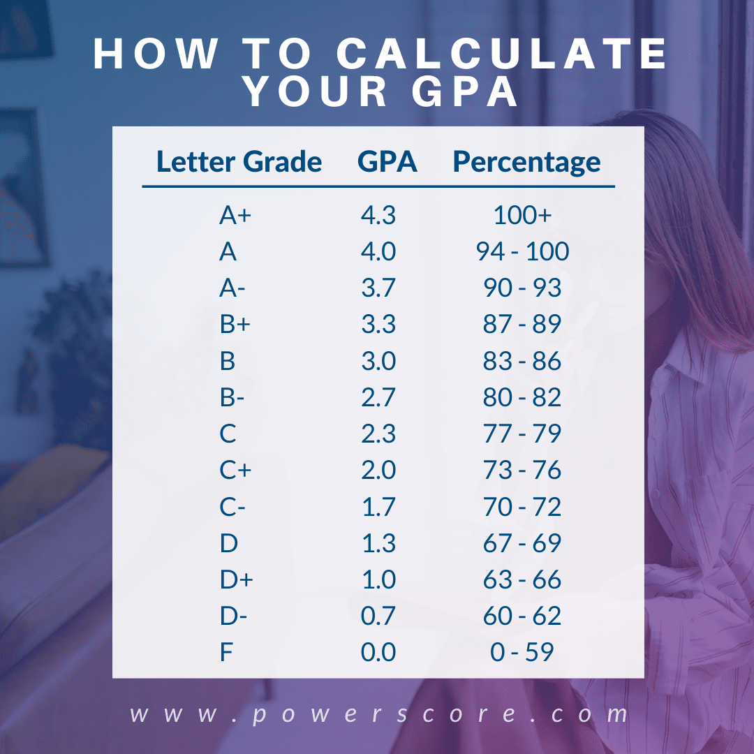 PowerScore GPA Calculator